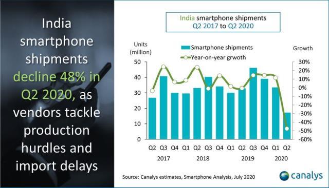India smartphone share Q2 2020