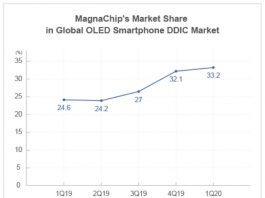 MagnaChip share in OLED Smartphone DDIC market