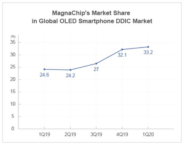 MagnaChip share in OLED Smartphone DDIC market