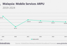 Malaysia mobile service ARPU