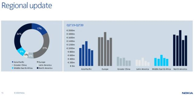 Nokia China sales Q2 2020