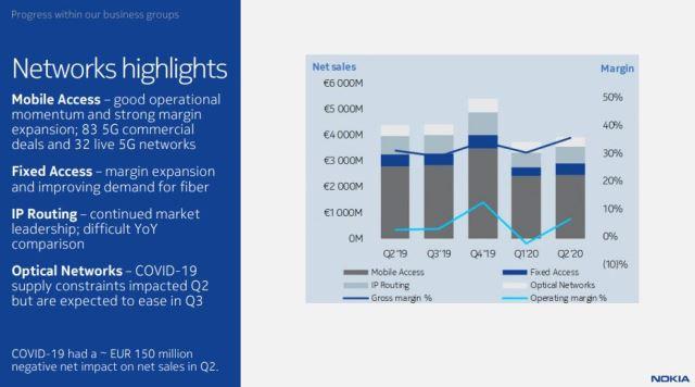 Nokia Networks business Q2 2020