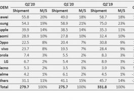 Top 10 smartphone suppliers in Q2 2020