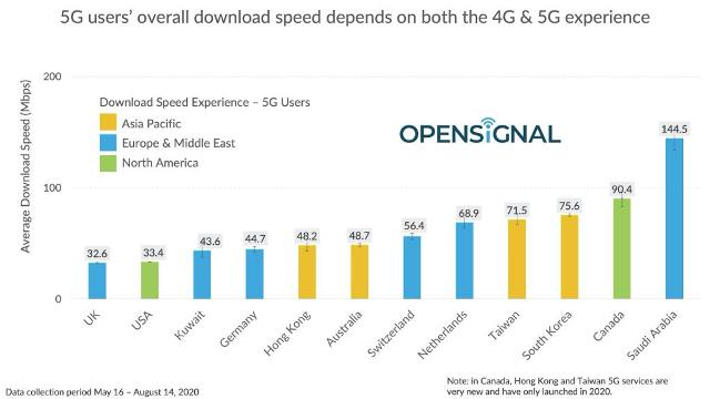5G speed in 12 countries