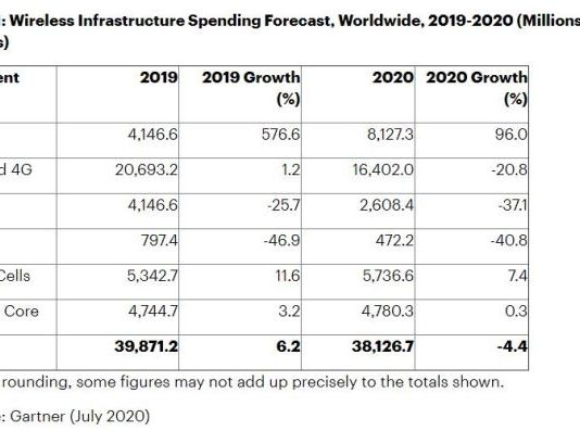 5G wireless infrastructure spending forecast