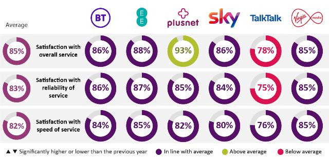 Best broadband in UK