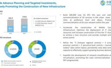 China Mobile Capex H1 2020