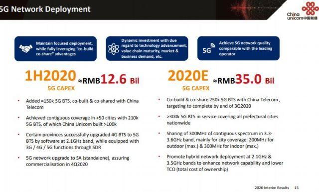 China Unicom 5G network Capex 2020