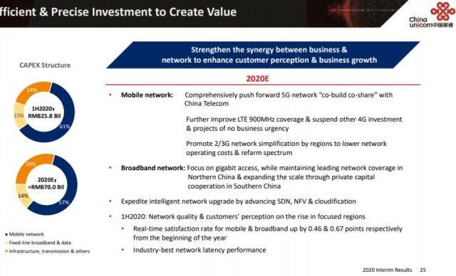 China Unicom Capex forecast for 2020