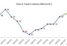 India mobile ARPU 2020