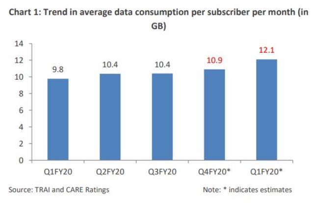 India mobile data use 2020
