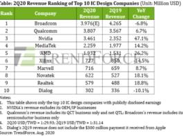 Top 10 IC design companies 2020