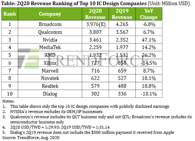 Top 10 IC design companies 2020