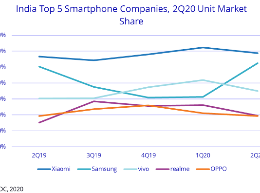 Top 5 smartphone suppliers in India Q2 2020