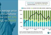 US smartphone market Q2 2020