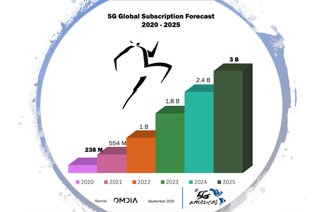 5G global subscription forecast from Omdia