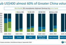 5G smartphone sales forecast for 2020