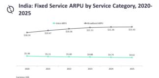 Fixed services ARPU India