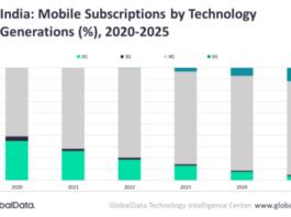 India 5G technology forecast