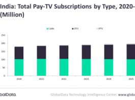 Pay-TV services revenue in India