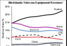 Telecom equipment market H1 2020