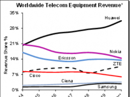 Telecom equipment market H1 2020