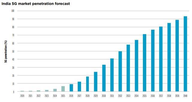 India 5G market forecast from GSMA