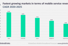 Mobile service revenue forecast for India