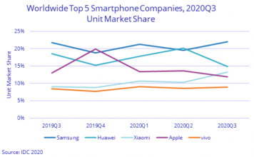 Samsung, Huawei, Apple in smartphone business Q3 2020
