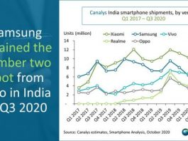 Samsung, Xiaomi share in India smartphone business Q3 2020