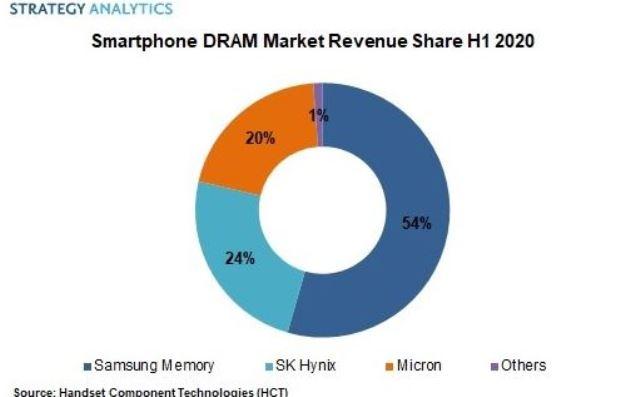 Smartphone DRAM market share
