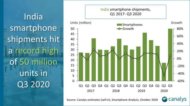 Smartphone business growth India Q3 2020