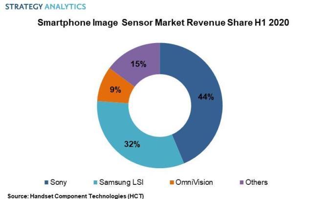 Smartphone image sensor market revenue