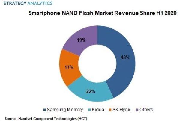 smartphone NAND market share