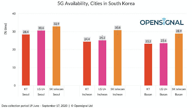 5G Availability in South Korea