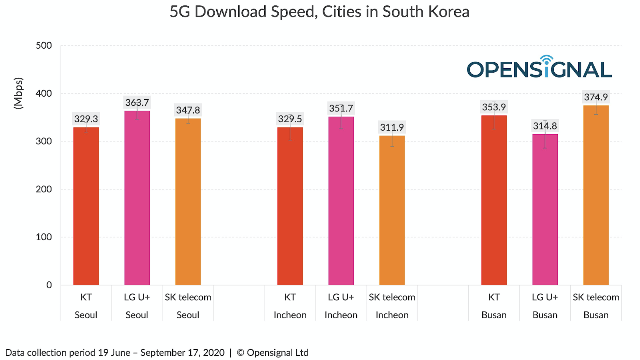 5G Download Speed in South Korea