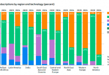 5G forecast for India telecom market