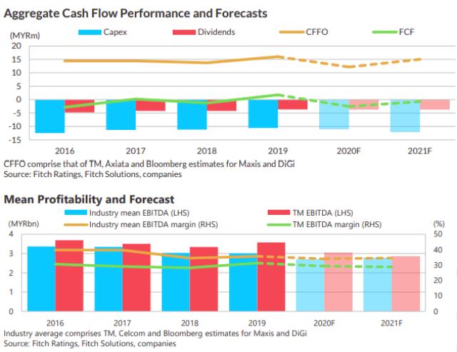 Malaysia 5G business forecast