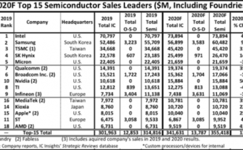 Semiconductor leaders in 2020