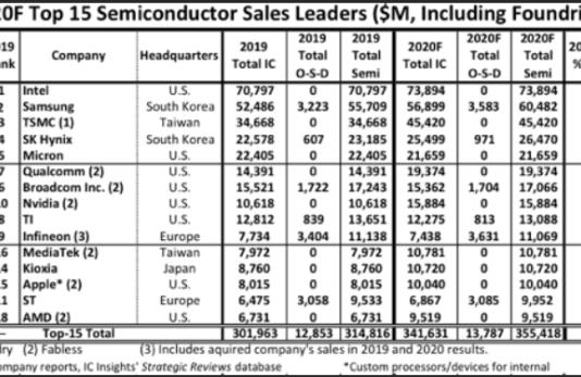 Semiconductor leaders in 2020