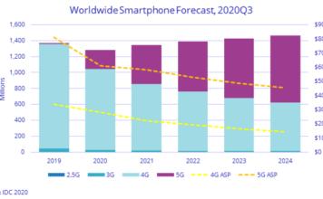 Smartphone forecast Q3 2020