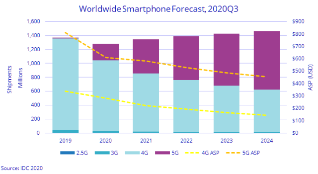 Smartphone-forecast-Q3-2020.png