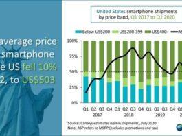 Smartphone price in US