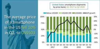 Smartphone price in US