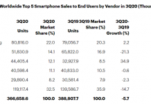 Smartphone sales in Q3 2020