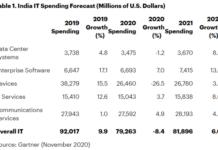 Telecom service spending forecast for 2021
