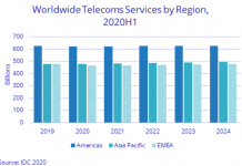 Telecom services forecast