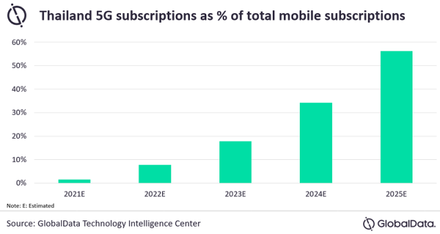 5G subscription forecast for Thailand