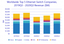 Cisco share in switch market Q3 2020