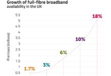 Fibre broadband growth in UK in 2020